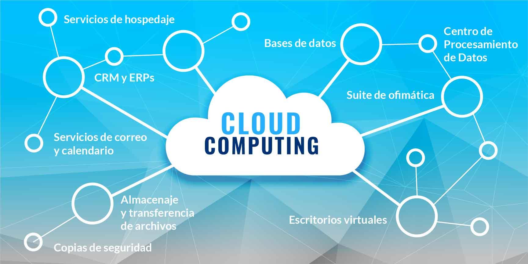 Servicios cloud computing empresas
