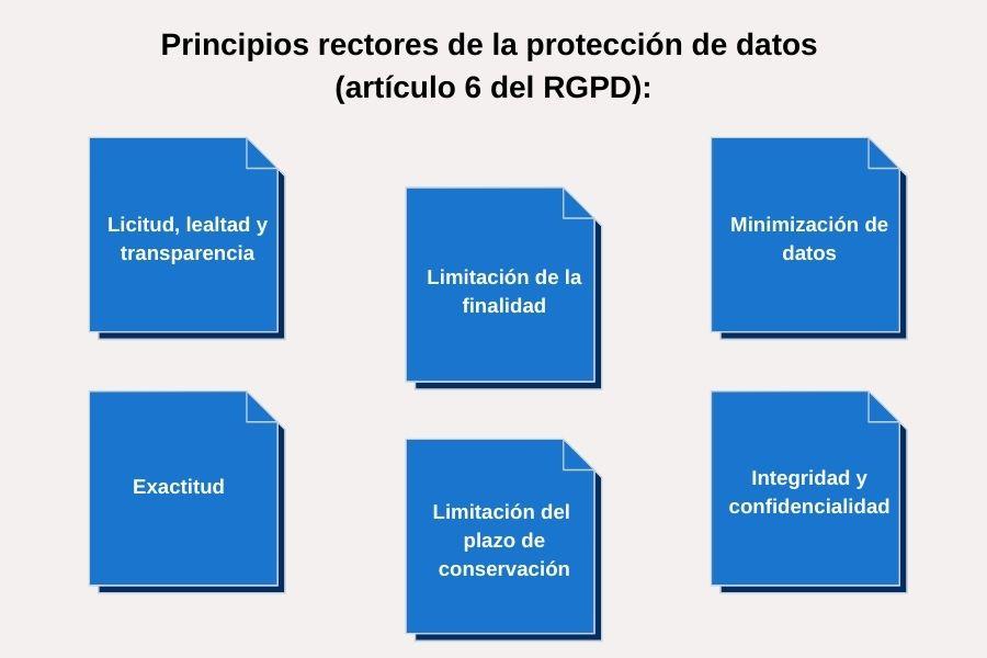 Infografia principios de la protección de datos