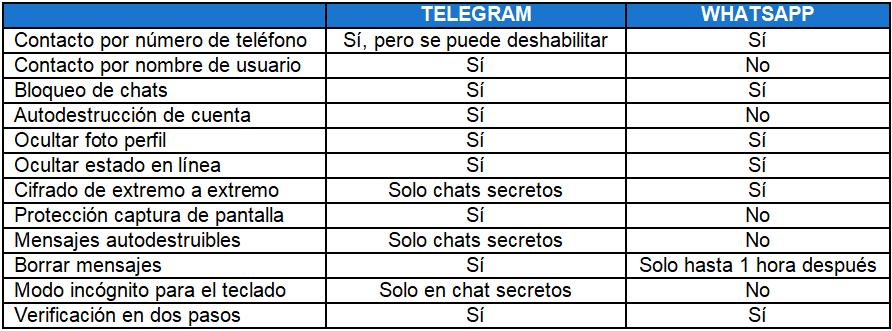 Tabla comparativa privacidad en Telegram vs WhatsApp