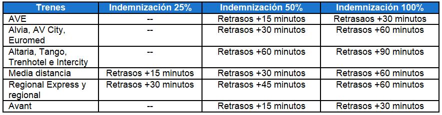 Tabla de indemnizaciones para reclamaciones renfe