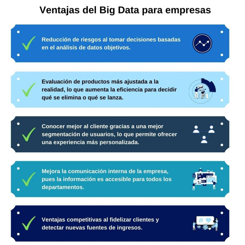 Ventajas del big data en empresas