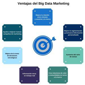 Ventajas big data marketing