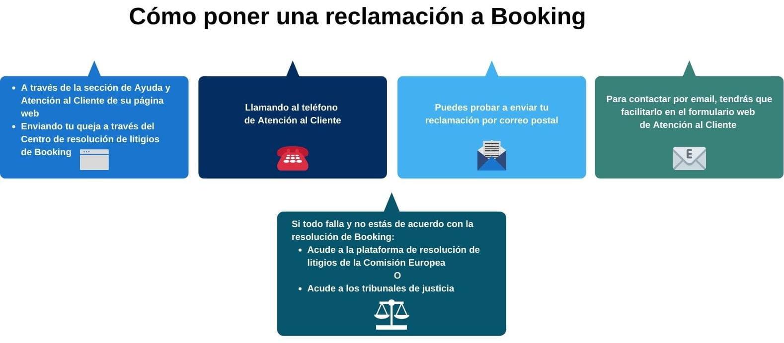 Pasos para poner reclamaciones a Booking