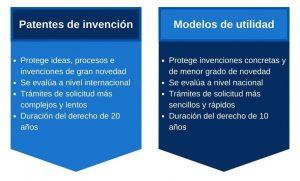 Diferencias entre patente de inversión y  modelo de utilidad