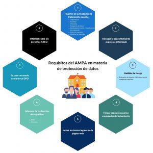 Protección de datos para AMPA