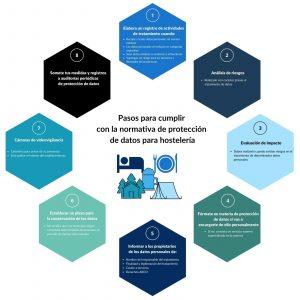 ley protección de datos hostelería