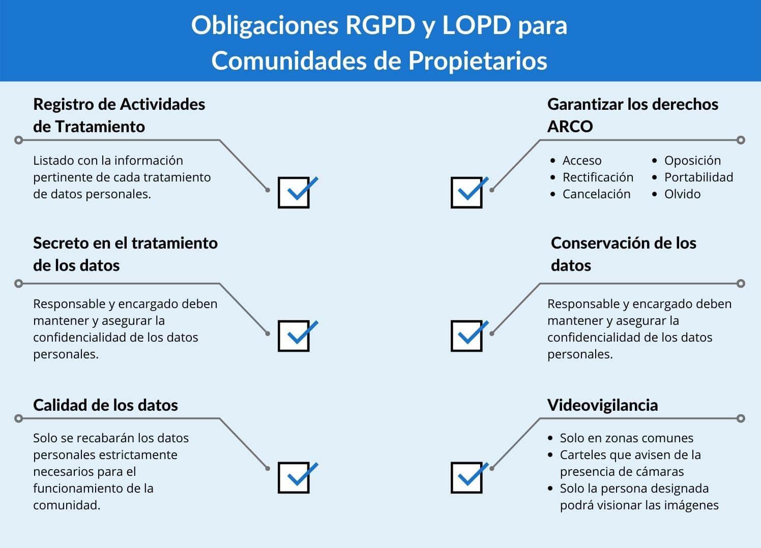 protección de datos comunidad de propietarios